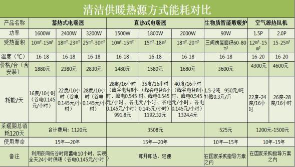 亿诺热能蓄热式电暖气